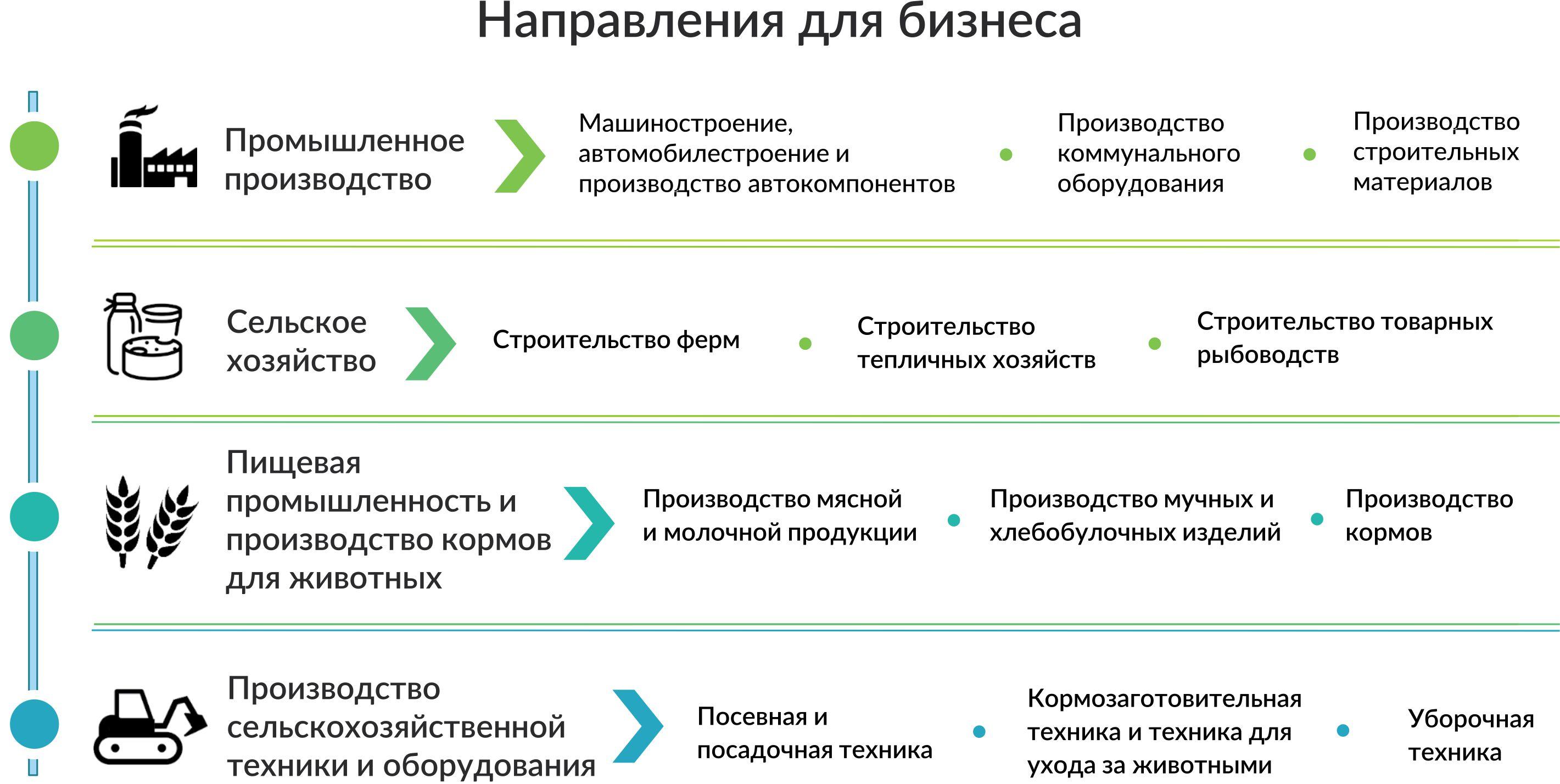 Тинькофф кредит на бизнес условия