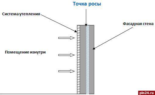 Утепление стен внутри помещения пенопластом (инструкция).