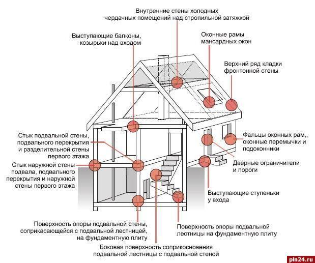 Мостики холода: как качественная теплоизоляция дома избавят .