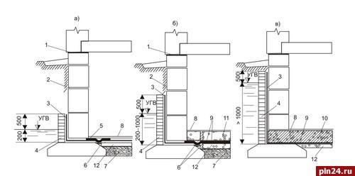 Внутренняя вертикальная гидроизоляция идеи для покраски стен в гостинной