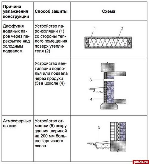 Теплоизоляция холодильников свойства