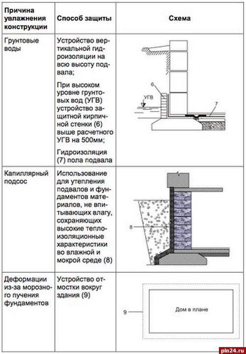 гидроизоляция мастика в ванной битумная