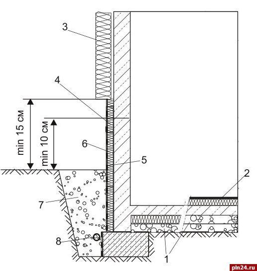 Теплоизоляция труб бани