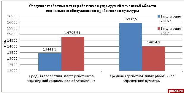 сколько средняя зарплата педагогических работников профессионального образования