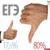 Лишь 17% читателей ПЛН не относятся к ЕГЭ отрицательно