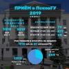 Более 1918 человек из 69 регионов России приняли участие в конкурсе на бюджетные места ПсковГУ