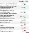 Промышленное производство в Псковской области в 2019 году выросло на 4,1%