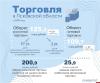 Псковские аналитики назвали среднюю зарплату работников торговли в регионе в 2020 году
